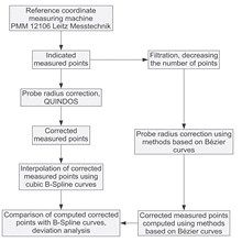 Algorithm for assessment of the accuracy of two selected methods of probe radius correction
